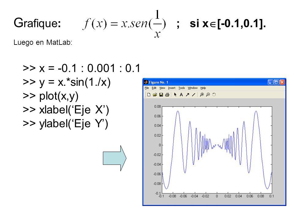 G rafique: ;si x [-0.1,0.1]. Luego en MatLab: >> x = -0.1 : 0.001 : 0.1 >> y = x.*sin(1./x) >> plot(x,y) >> xlabel(Eje X) >> ylabel(Eje Y)