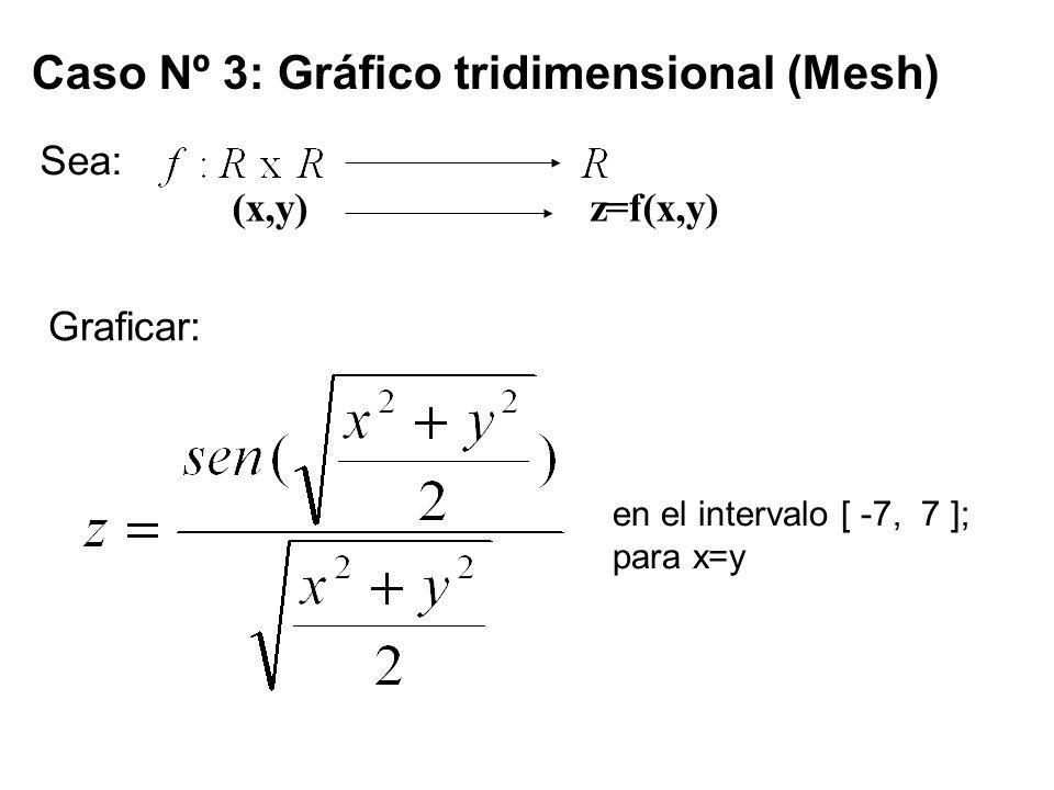 Caso Nº 3: Gráfico tridimensional (Mesh) Sea: (x,y) z=f(x,y) Graficar: en el intervalo [ -7, 7 ]; para x=y