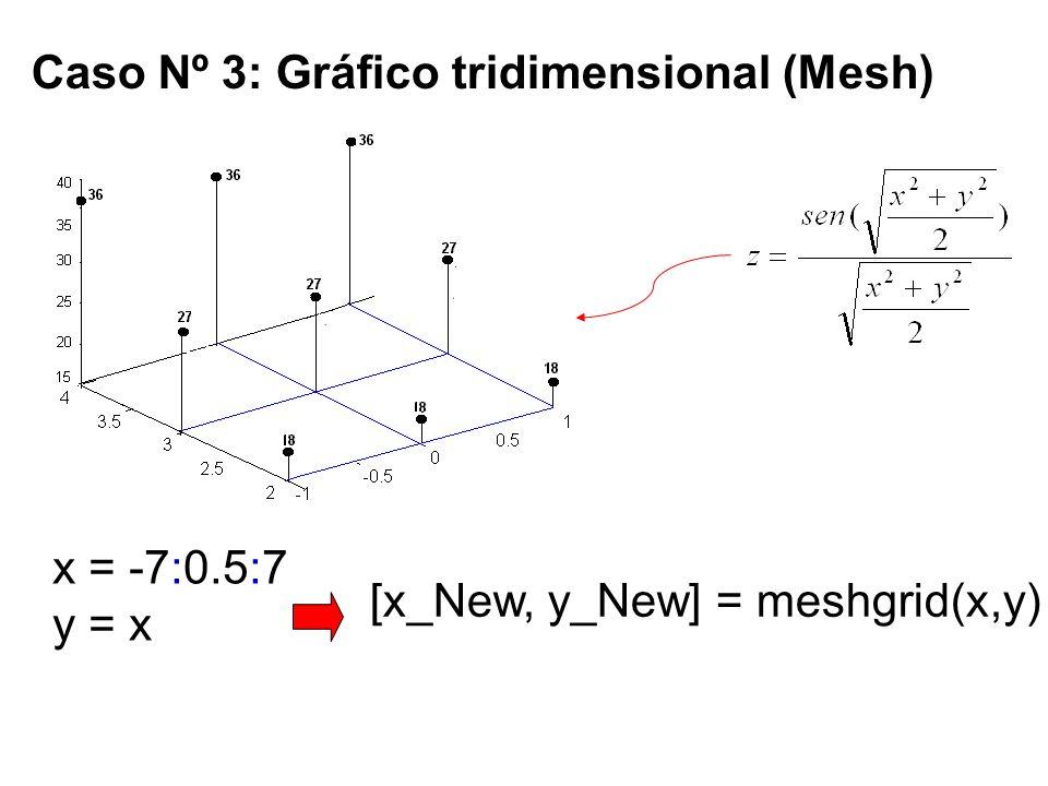 Caso Nº 3: Gráfico tridimensional (Mesh) x = -7:0.5:7 y = x Evaluar la funciones [x_New, y_New] = meshgrid(x,y)