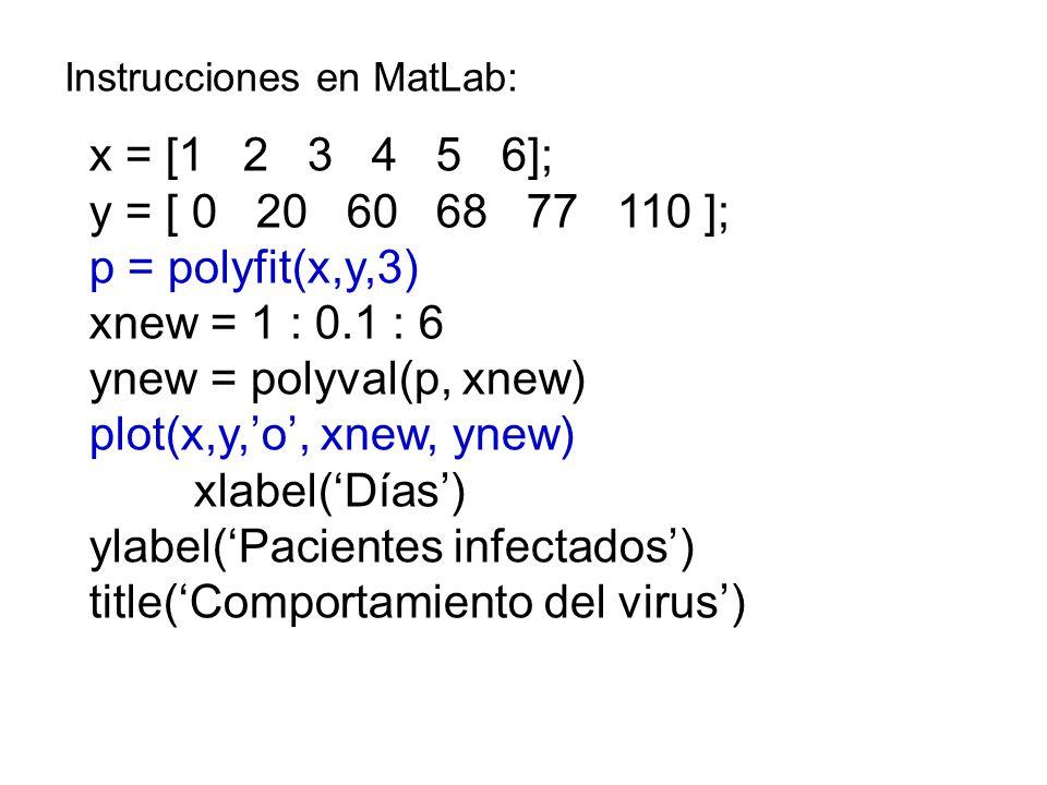 x = [1 2 3 4 5 6]; y = [ 0 20 60 68 77 110 ]; p = polyfit(x,y,3) xnew = 1 : 0.1 : 6 ynew = polyval(p, xnew) plot(x,y,o, xnew, ynew) xlabel(Días) ylabel(Pacientes infectados) title(Comportamiento del virus) Instrucciones en MatLab: