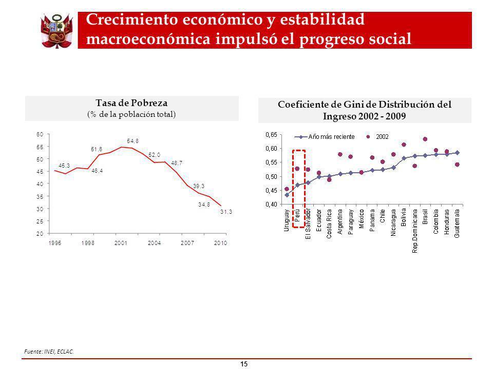 Crecimiento económico y estabilidad macroeconómica impulsó el progreso social 15 Tasa de Pobreza (% de la población total ) Coeficiente de Gini de Distribución del Ingreso 2002 - 2009 Fuente: INEI, ECLAC.