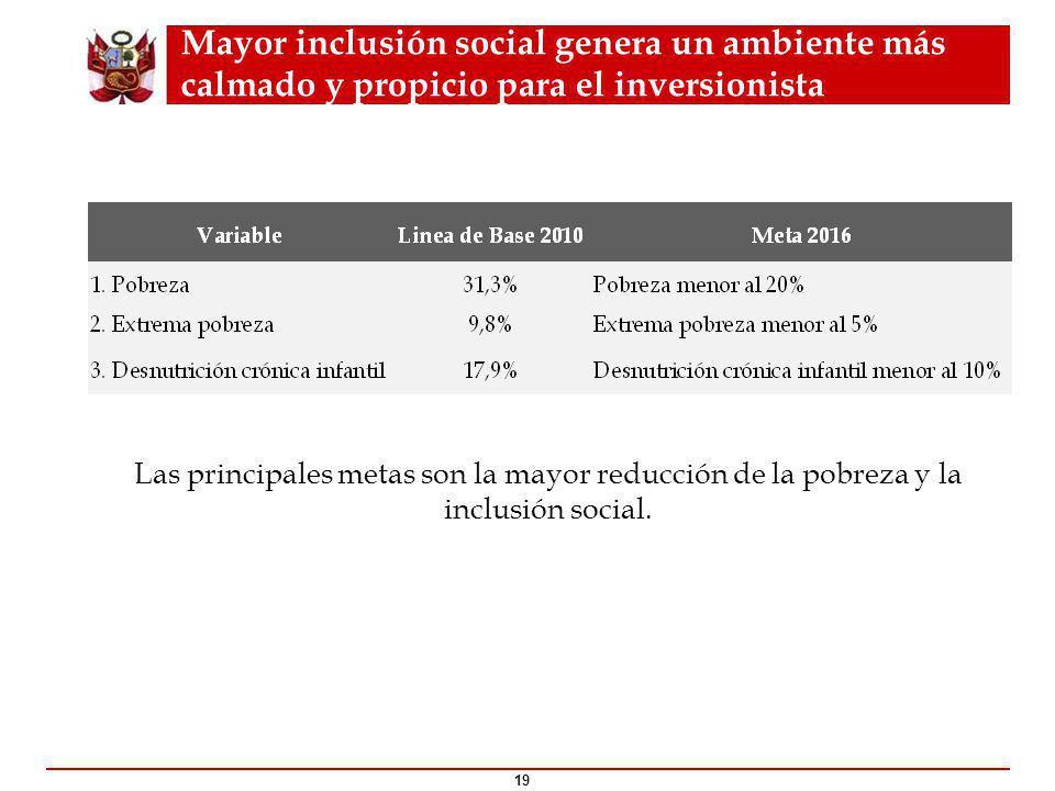 Mayor inclusión social genera un ambiente más calmado y propicio para el inversionista Las principales metas son la mayor reducción de la pobreza y la inclusión social.