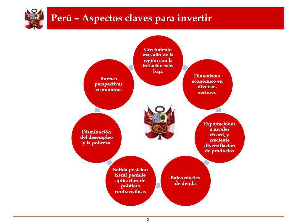 Perú – Aspectos claves para invertir 2 Crecimiento más alto de la región con la inflación más baja Dinamismo económico en diversos sectores Exportaciones a niveles récord, y creciente diversifiación de productos Bajos niveles de deuda Sólida posición fiscal permite aplicación de políticas contracícilicas Disminución del desempleo y la pobreza Buenas perspectivas económicas