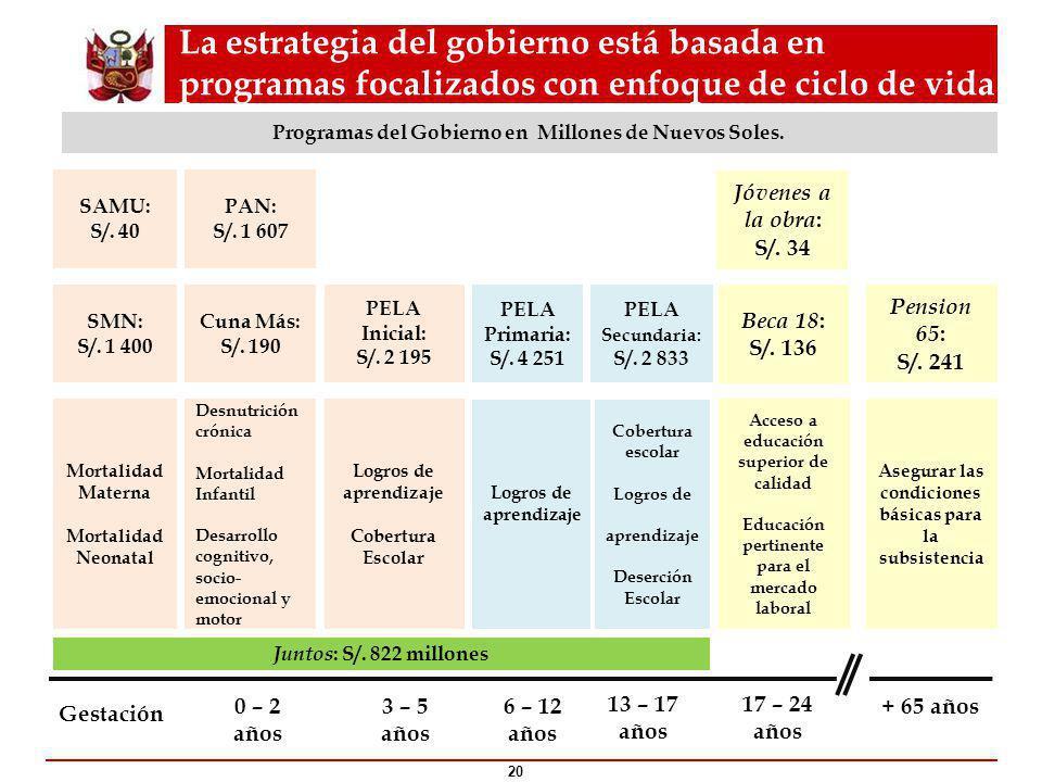 La estrategia del gobierno está basada en programas focalizados con enfoque de ciclo de vida 20 Programas del Gobierno en Millones de Nuevos Soles.