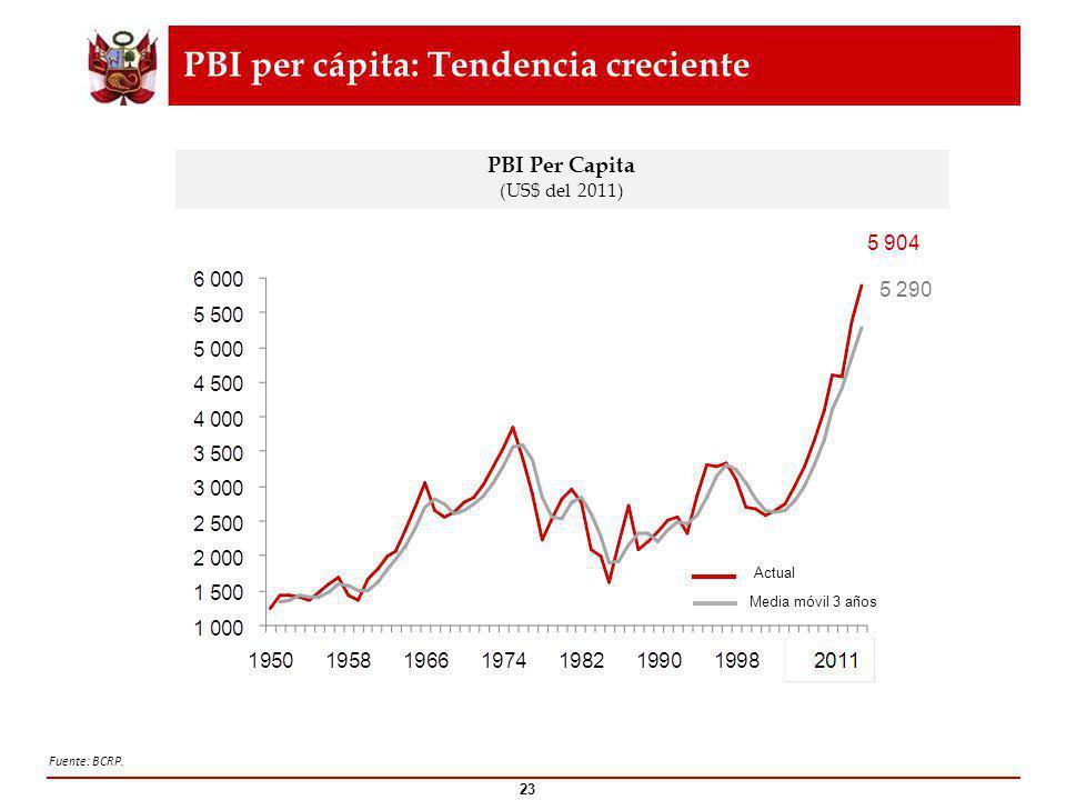 PBI per cápita: Tendencia creciente PBI Per Capita (US$ del 2011) Media móvil 3 años Actual 5 904 5 290 23 Fuente: BCRP.