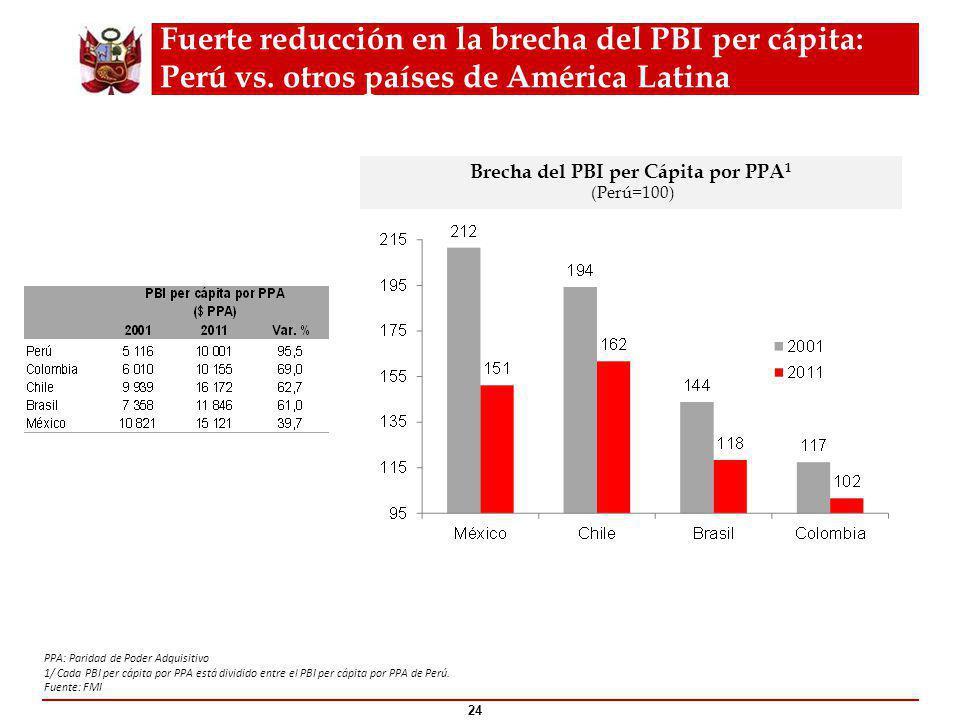 Brecha del PBI per Cápita por PPA 1 (Perú=100) PPA: Paridad de Poder Adquisitivo 1/ Cada PBI per cápita por PPA está dividido entre el PBI per cápita por PPA de Perú.