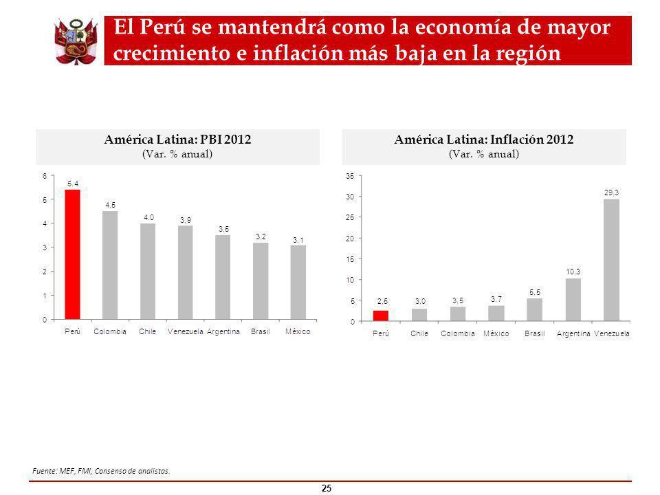El Perú se mantendrá como la economía de mayor crecimiento e inflación más baja en la región 25 América Latina: PBI 2012 (Var.