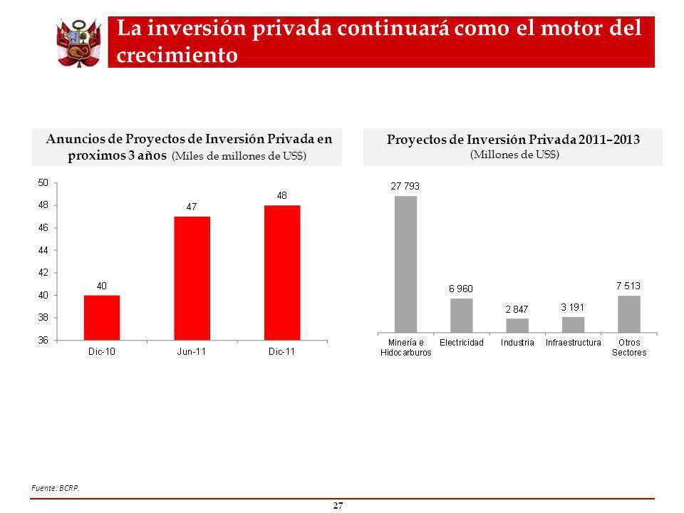 La inversión privada continuará como el motor del crecimiento 27 Anuncios de Proyectos de Inversión Privada en proximos 3 años (Miles de millones de US$) Fuente: BCRP.