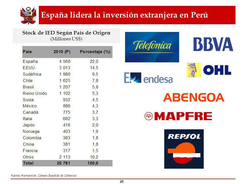 España lidera la inversión extranjera en Perú 28 Fuente: Proinversión, Cámara Española de Colmercio Stock de IED Según País de Origen (Millones US$)