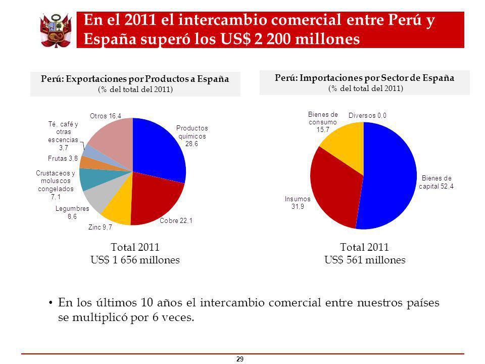 En el 2011 el intercambio comercial entre Perú y España superó los US$ 2 200 millones 29 Perú: Exportaciones por Productos a España (% del total del 2011) Perú: Importaciones por Sector de España (% del total del 2011) En los últimos 10 años el intercambio comercial entre nuestros países se multiplicó por 6 veces.