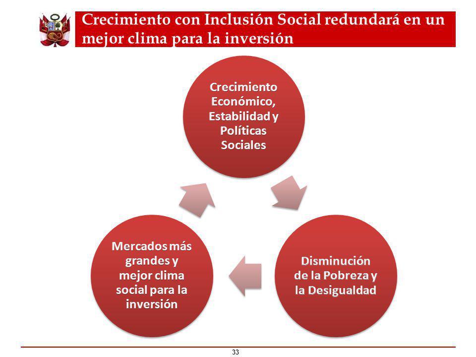 Crecimiento con Inclusión Social redundará en un mejor clima para la inversión 33