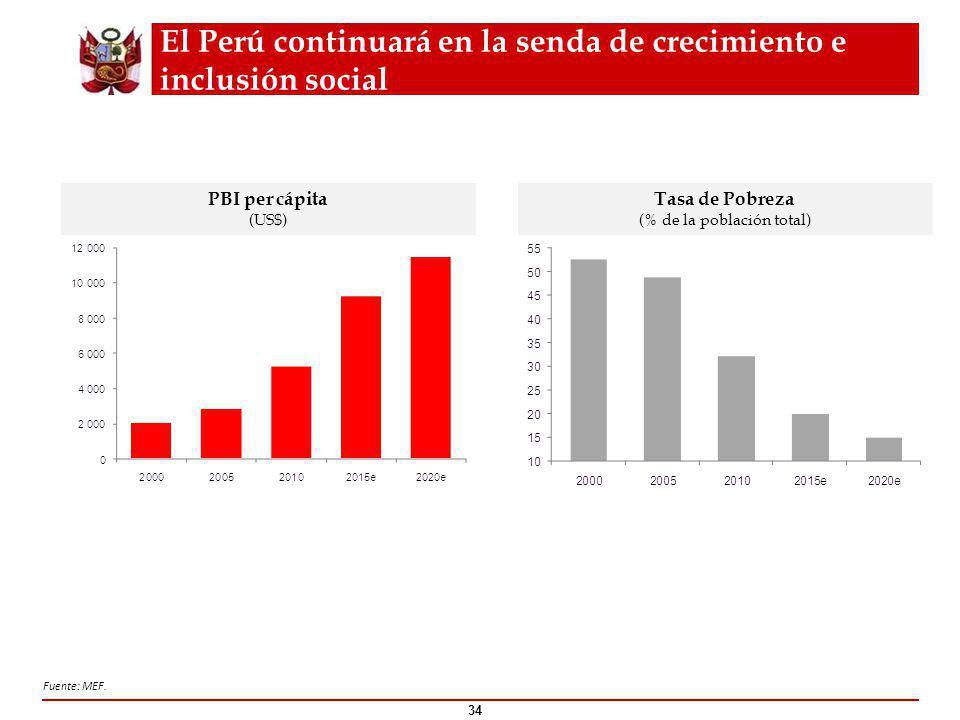 34 PBI per cápita (US$) Tasa de Pobreza (% de la población total) Fuente: MEF.
