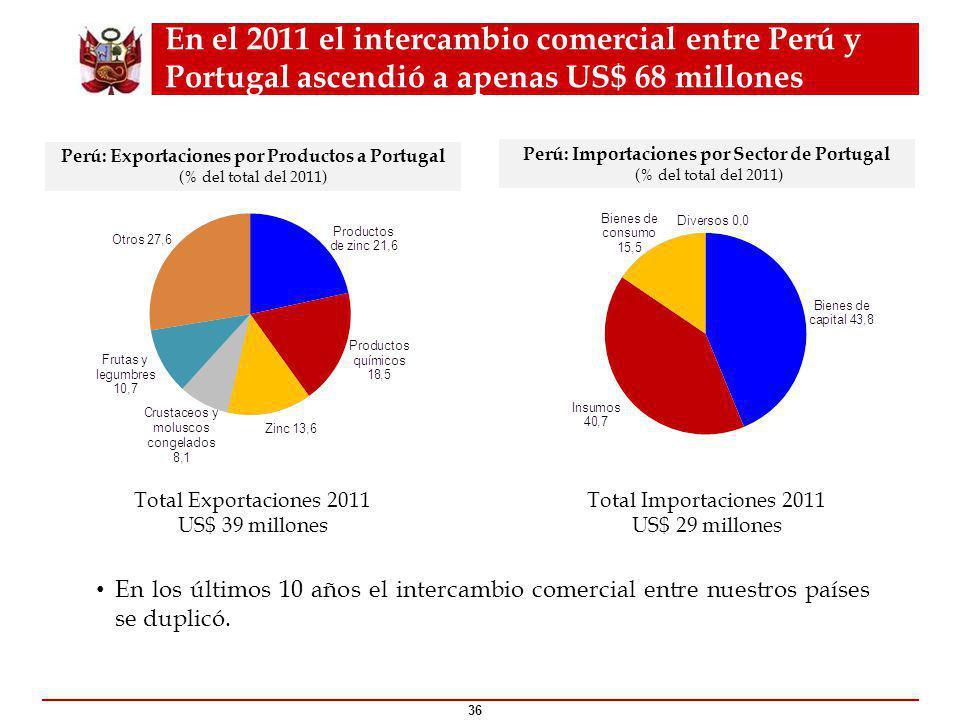 En el 2011 el intercambio comercial entre Perú y Portugal ascendió a apenas US$ 68 millones 36 Perú: Exportaciones por Productos a Portugal (% del total del 2011) Perú: Importaciones por Sector de Portugal (% del total del 2011) Total Exportaciones 2011 US$ 39 millones Total Importaciones 2011 US$ 29 millones En los últimos 10 años el intercambio comercial entre nuestros países se duplicó.