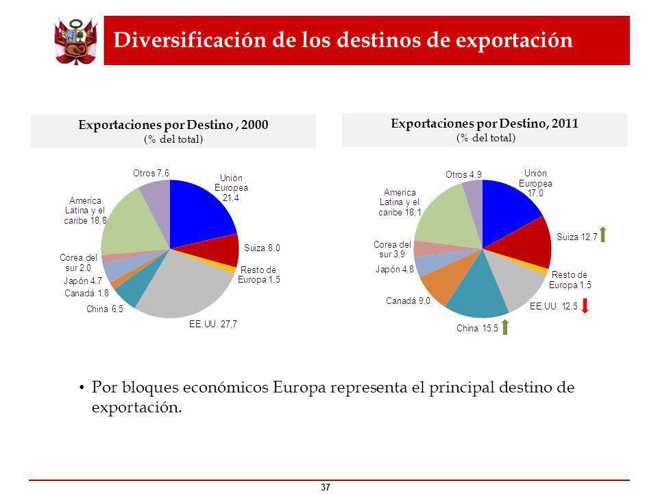 Diversificación de los destinos de exportación 37 Por bloques económicos Europa representa el principal destino de exportación.