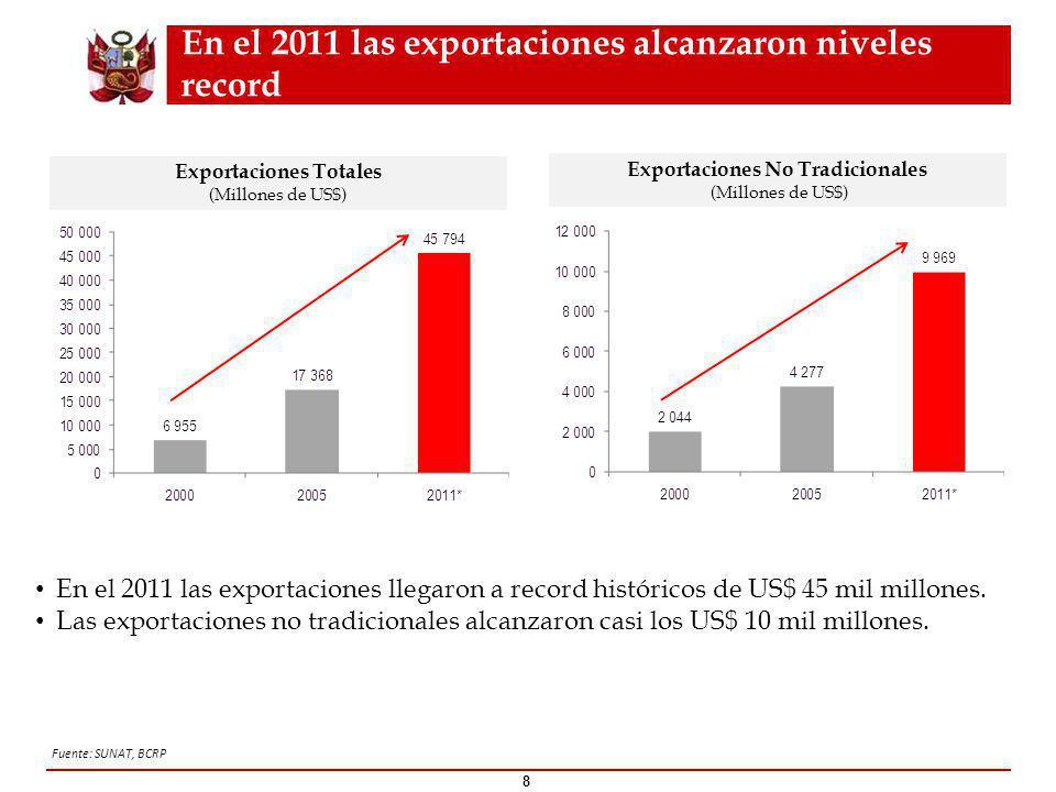 En el 2011 las exportaciones alcanzaron niveles record 8 Exportaciones Totales (Millones de US$) Exportaciones No Tradicionales (Millones de US$) En el 2011 las exportaciones llegaron a record históricos de US$ 45 mil millones.