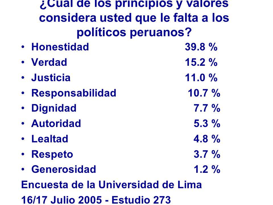 ¿Cual de los principios y valores considera usted que le falta a los políticos peruanos.