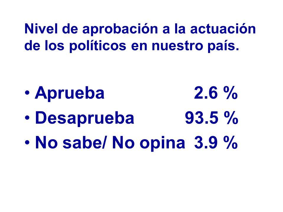 Nivel de aprobación a la actuación de los políticos en nuestro país.