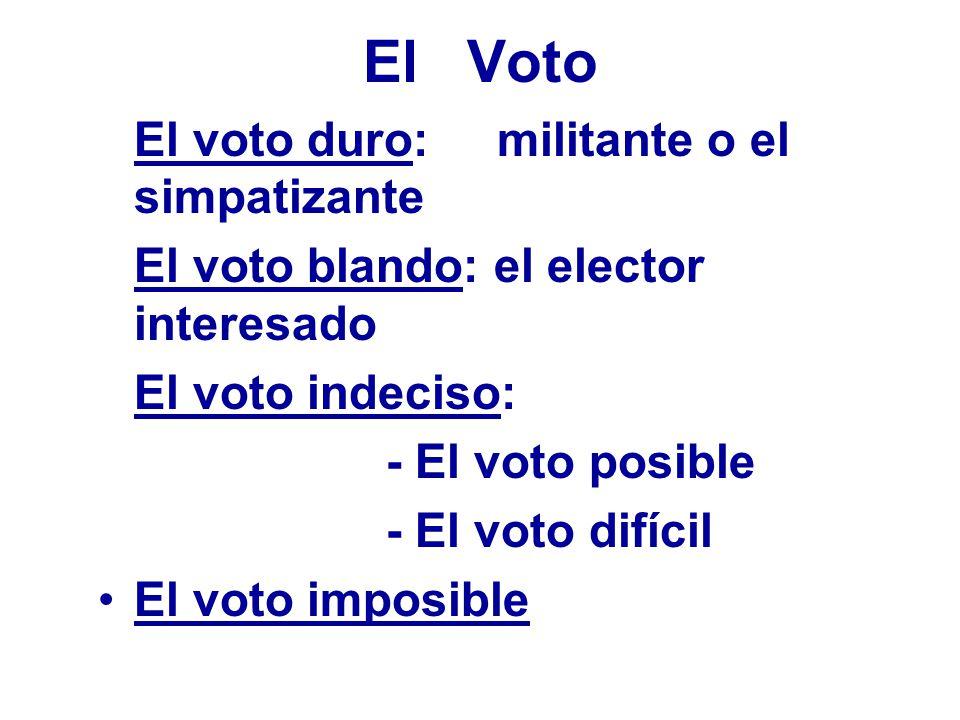 El Voto El voto duro: militante o el simpatizante El voto blando: el elector interesado El voto indeciso: - El voto posible - El voto difícil El voto imposible