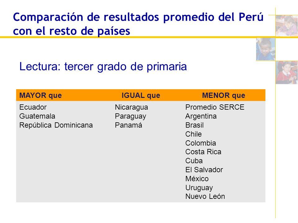 Comparación de resultados promedio del Perú con el resto de países MAYOR que IGUAL queMENOR que Ecuador Guatemala República Dominicana Nicaragua Parag