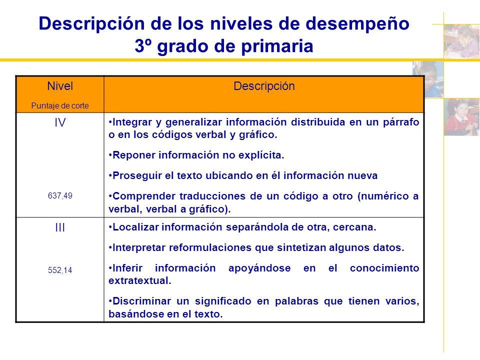 Descripción de los niveles de desempeño 3º grado de primaria Nivel Puntaje de corte Descripción IV 637,49 Integrar y generalizar información distribui