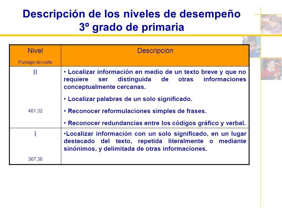 Descripción de los niveles de desempeño 3º grado de primaria Nivel Puntaje de corte Descripción II 461,32 Localizar información en medio de un texto b