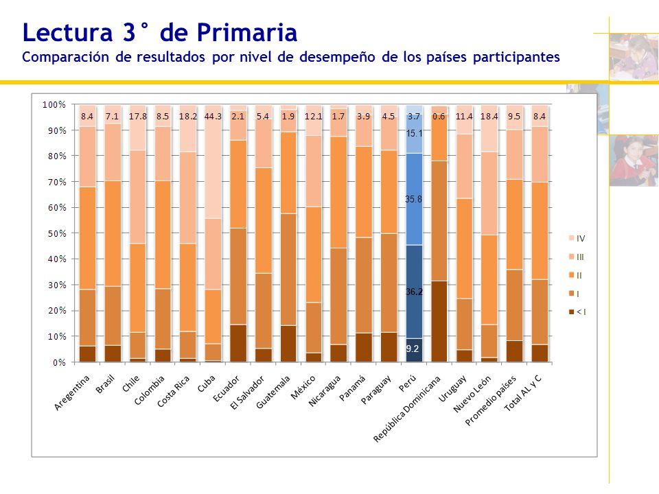 Lectura 3° de Primaria Comparación de resultados por nivel de desempeño de los países participantes 15.1 35.8 36.2 9.2