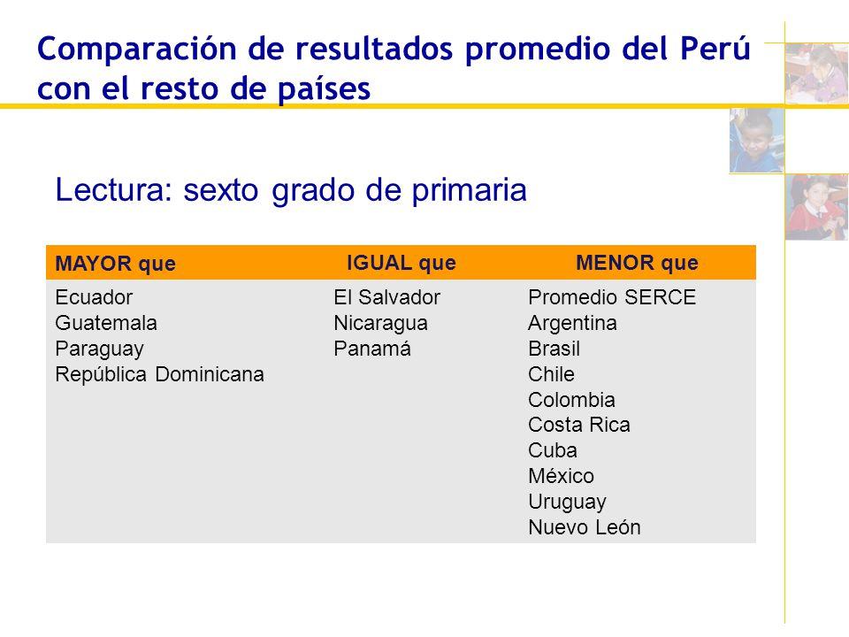 Comparación de resultados promedio del Perú con el resto de países MAYOR que IGUAL queMENOR que Ecuador Guatemala Paraguay República Dominicana El Sal