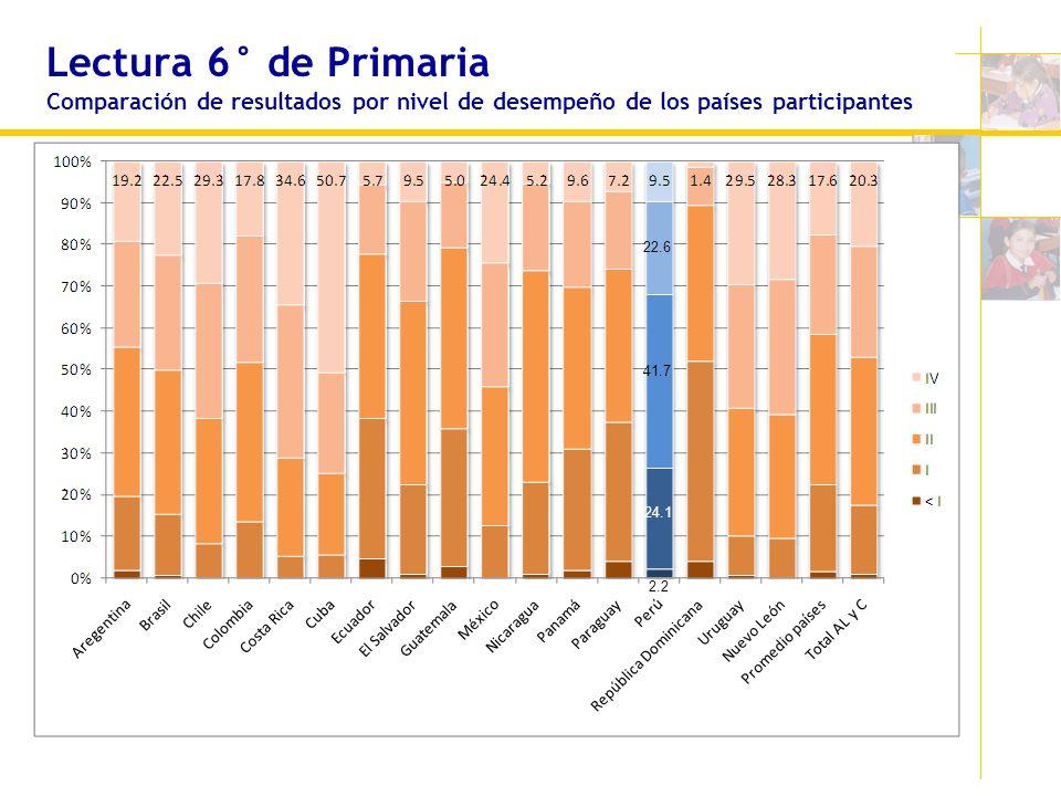 Lectura 6° de Primaria Comparación de resultados por nivel de desempeño de los países participantes 22.6 2.2 24.1 41.7