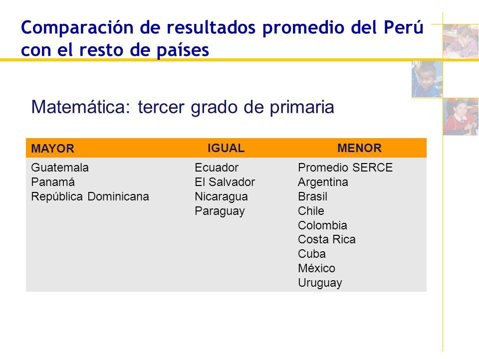 Comparación de resultados promedio del Perú con el resto de países MAYOR IGUALMENOR Guatemala Panamá República Dominicana Ecuador El Salvador Nicaragu