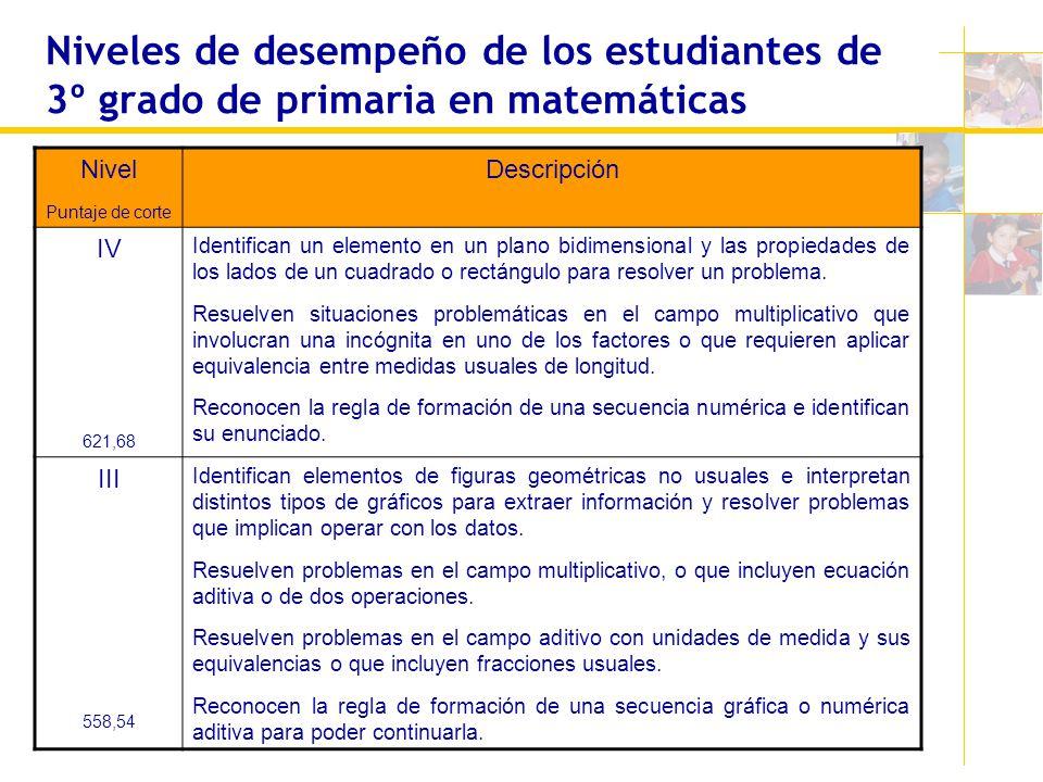 Niveles de desempeño de los estudiantes de 3º grado de primaria en matemáticas Nivel Puntaje de corte Descripción IV 621,68 Identifican un elemento en