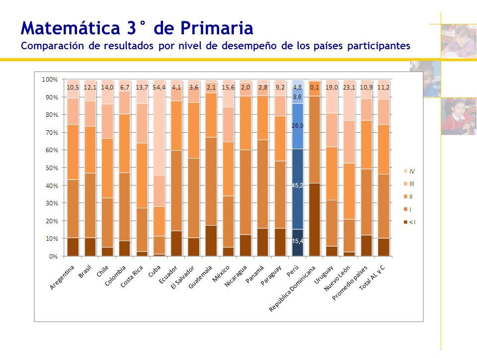 Matemática 3° de Primaria Comparación de resultados por nivel de desempeño de los países participantes 8,6 26,0 45,2 15,4