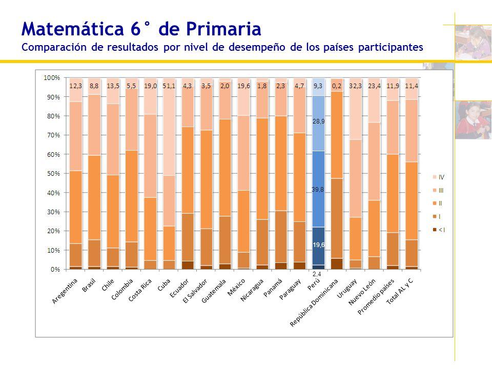 Matemática 6° de Primaria Comparación de resultados por nivel de desempeño de los países participantes 19,6 28,9 39,8 2,4