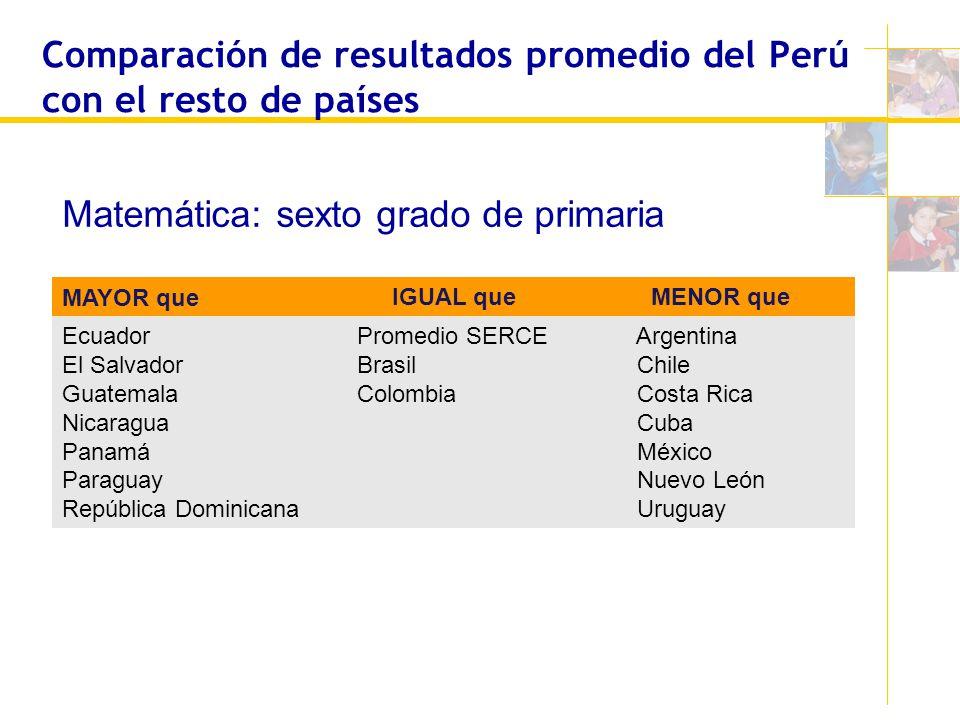 Comparación de resultados promedio del Perú con el resto de países MAYOR que IGUAL queMENOR que Ecuador El Salvador Guatemala Nicaragua Panamá Paragua