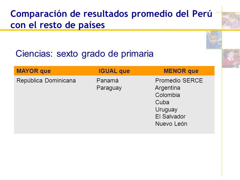 Comparación de resultados promedio del Perú con el resto de países MAYOR que IGUAL queMENOR que República Dominicana Panamá Paraguay Promedio SERCE Ar