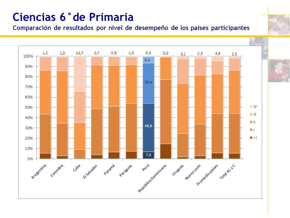 Ciencias 6°de Primaria Comparación de resultados por nivel de desempeño de los países participantes 46,9 39,4 7,0 6,4