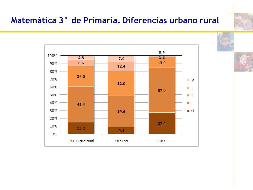 Matemática 3° de Primaria. Diferencias urbano rural