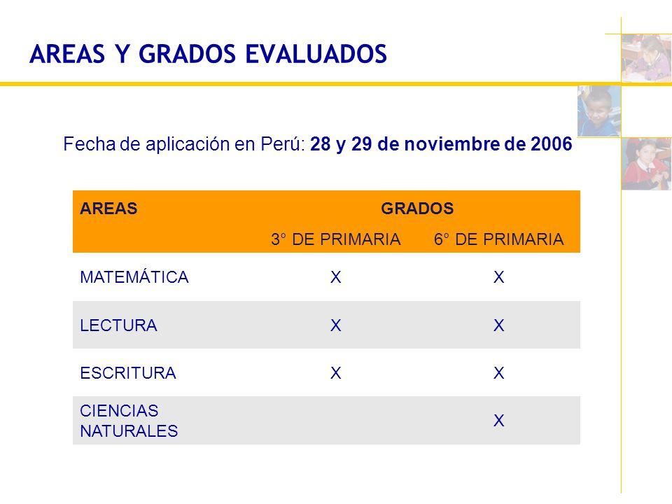 AREAS Y GRADOS EVALUADOS AREASGRADOS 3° DE PRIMARIA6° DE PRIMARIA MATEMÁTICAXX LECTURAXX ESCRITURAXX CIENCIAS NATURALES X Fecha de aplicación en Perú: