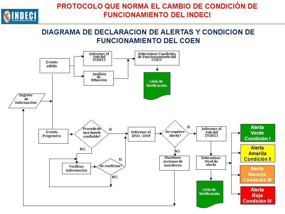 CONDICIÓN DE FUNCIONAMIENTO INDECI UNIDADES DE DESPLIEGUEIIIIIIIV COENXXXX GIRED (SEGÚN GRADO DE REQUERIMIENTO) 10 AL 30% 31 AL 50% 51 AL 75% 100% LOGÍSTICO OPERACIONAL ABASTECIMIENTO ALMACÉNXXX BIENES PATRIMONIALES XX DELEGADOS TRANSPORTE XX CENTRO DE APOYO LOGISTICO ADELANTADOXX CENTRO DE ACOPIO BASE NAVALXX BASE AÉREAXX OTROSXX OPERADOR LOGÍSTICO PRIVADO CENTRO ACOPIOXXXX CANAL DE DISTRIBUCIÓN XX PUESTO CENTRAL DE COORDINACIÓNX PORCENTAJE DE UNIDADES ORGÁNICAS EN FUNCIONES EN EL INDECI95%80%50%25% PORCENTAJE DE UNIDADES ADMINISTRATIVAS EN APOYO DE LAS OPERACIONES INDECI 5%25%50%75% PROTOCOLO QUE NORMA EL CAMBIO DE CONDICIÓN DE FUNCIONAMIENTO DEL INDECI DESPLIEGUE DEL PERSONAL DEL INDECI EN LAS UNIDADES OPERATIVAS PREVISTAS PARA ENFRENTAR LAS EMERGENCIAS