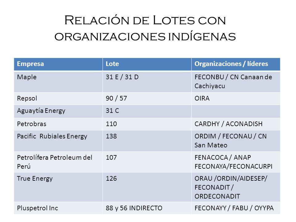 Relación de Lotes con organizaciones indígenas EmpresaLoteOrganizaciones / líderes Maple31 E / 31 DFECONBU / CN Canaan de Cachiyacu Repsol90 / 57OIRA