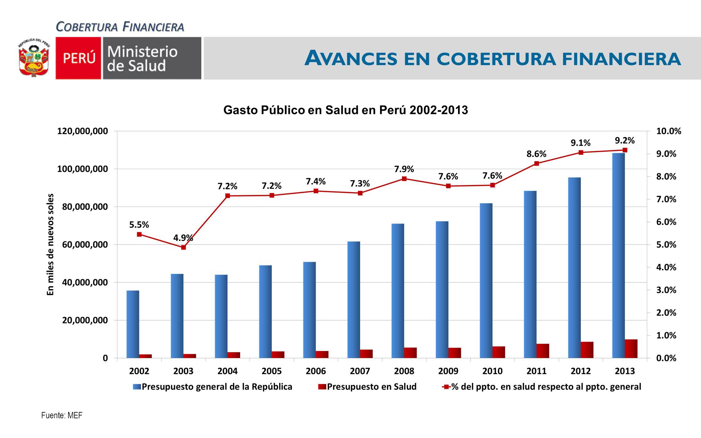 A VANCES EN COBERTURA FINANCIERA Gasto Público en Salud en Perú 2002-2013 Fuente: MEF C OBERTURA F INANCIERA