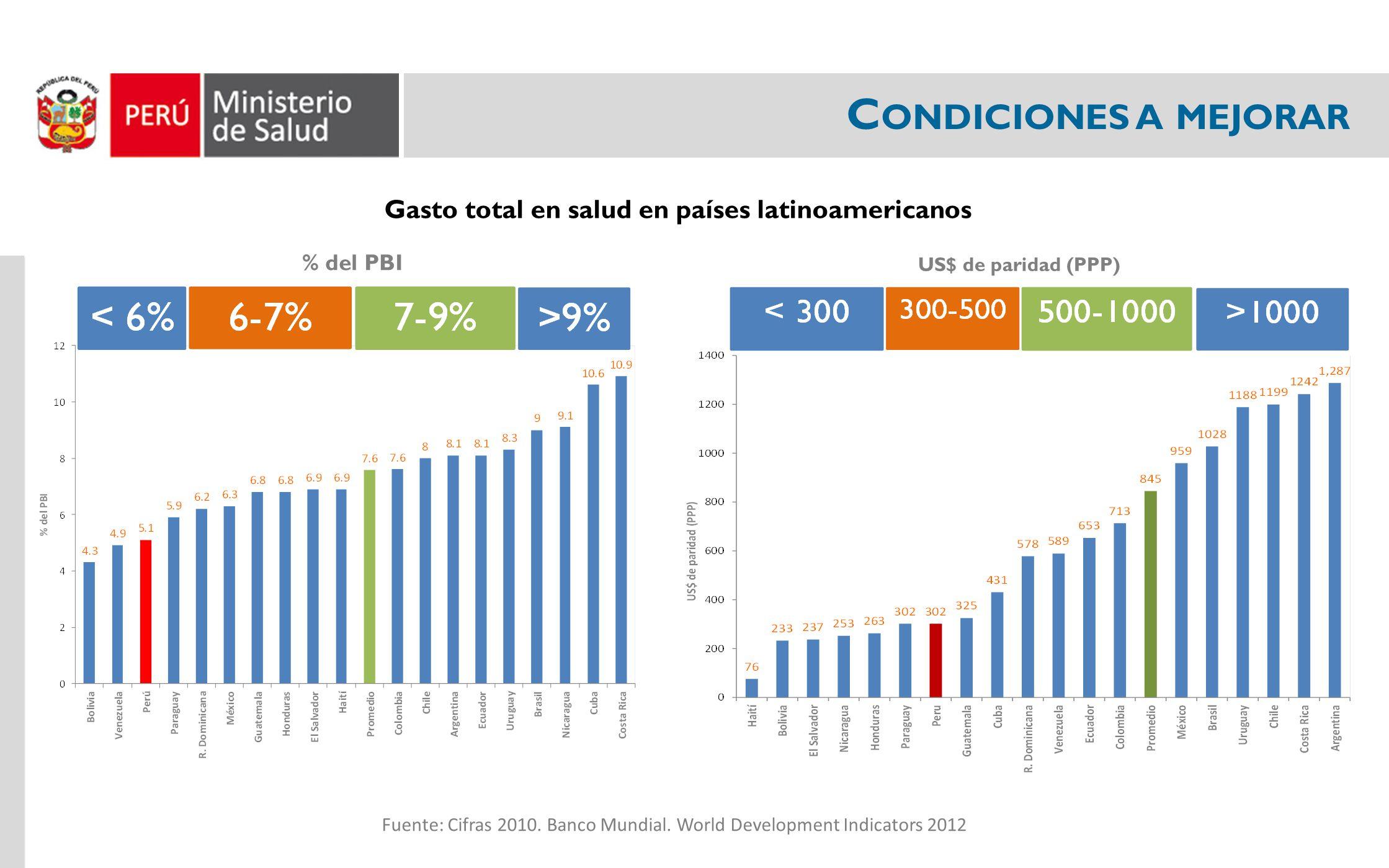 C ONDICIONES A MEJORAR Gasto total en salud en países latinoamericanos Fuente: Cifras 2010. Banco Mundial. World Development Indicators 2012 % del PBI