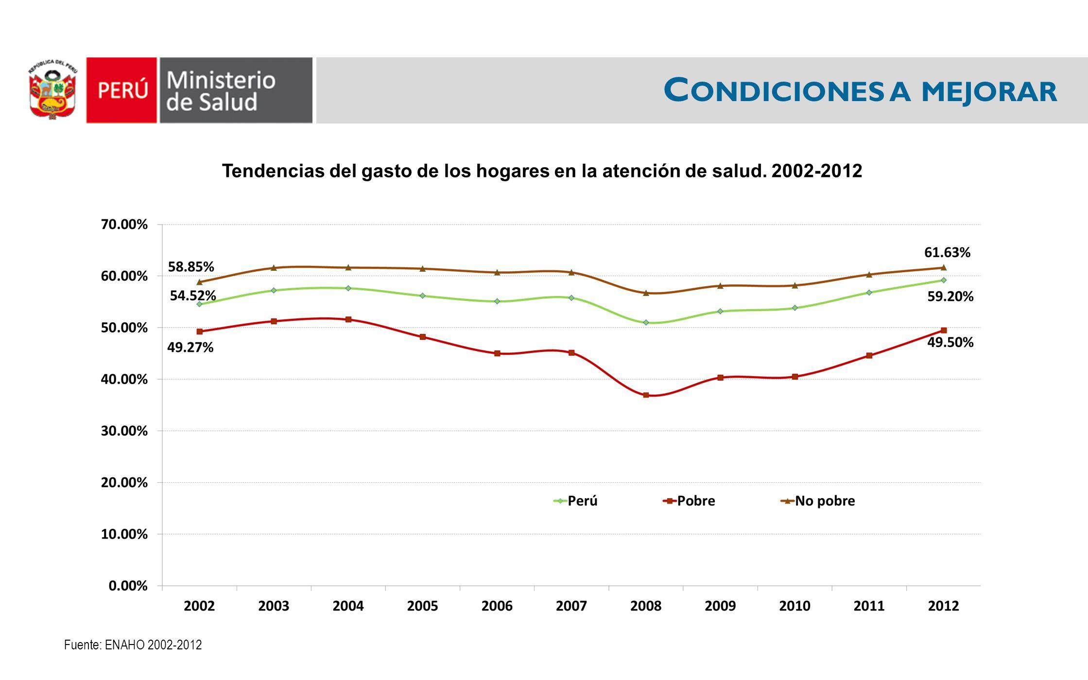 Tendencias del gasto de los hogares en la atención de salud. 2002-2012 Fuente: ENAHO 2002-2012 C ONDICIONES A MEJORAR
