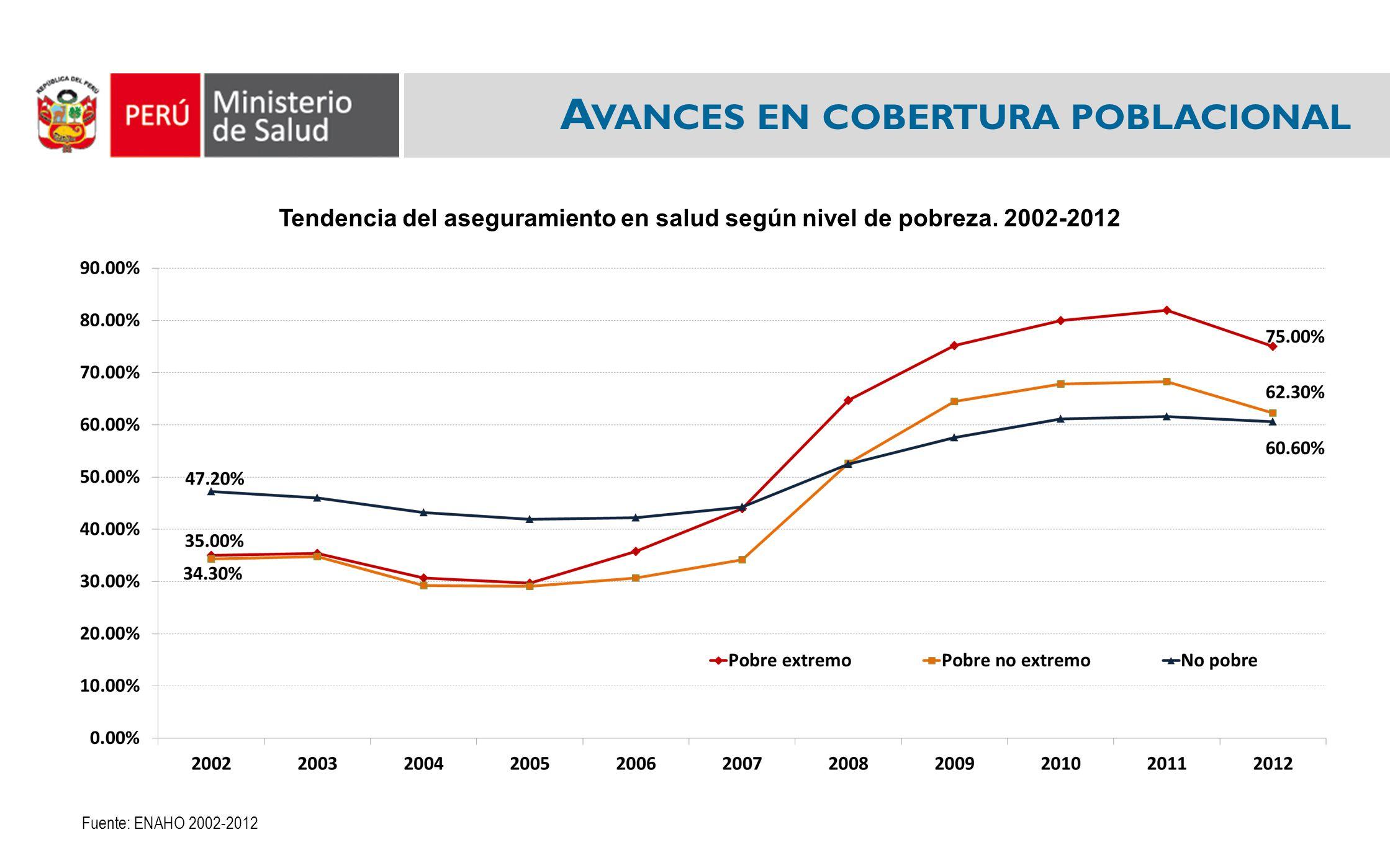 A VANCES EN COBERTURA POBLACIONAL Fuente: ENAHO 2002-2012 Tendencia del aseguramiento en salud según nivel de pobreza.