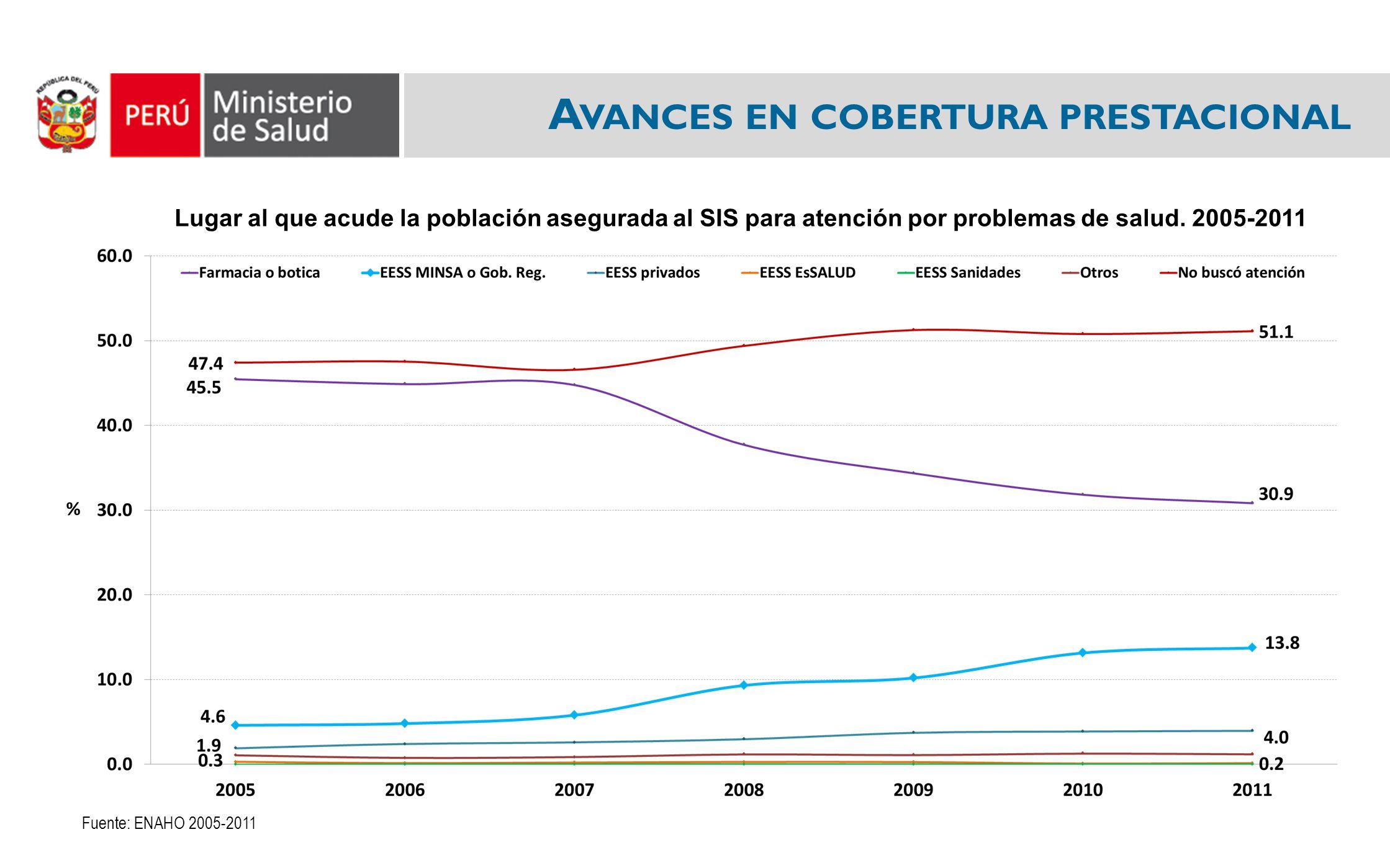 A VANCES EN COBERTURA PRESTACIONAL Lugar al que acude la población asegurada al SIS para atención por problemas de salud. 2005-2011 Fuente: ENAHO 2005