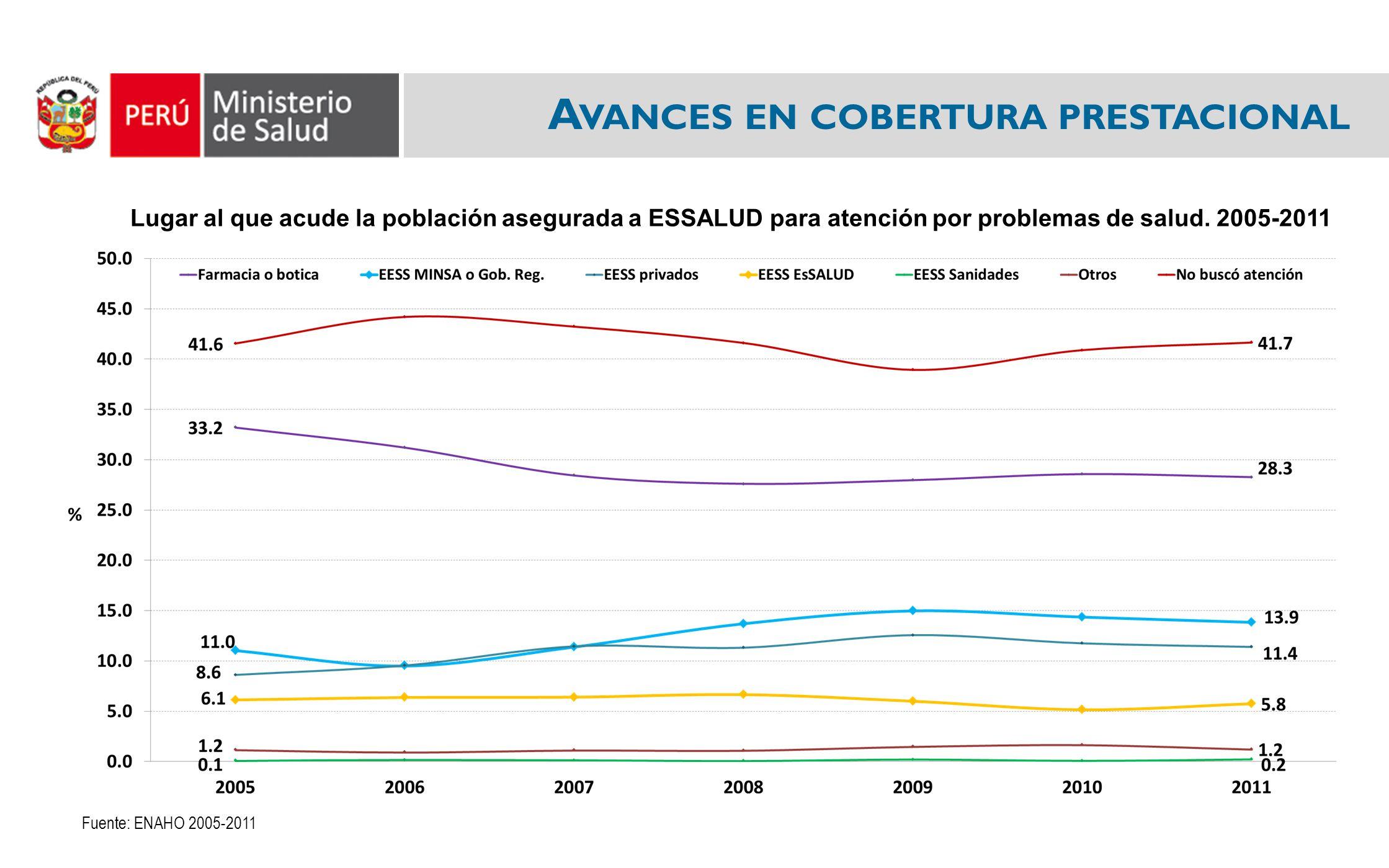 A VANCES EN COBERTURA PRESTACIONAL Lugar al que acude la población asegurada a ESSALUD para atención por problemas de salud. 2005-2011 Fuente: ENAHO 2