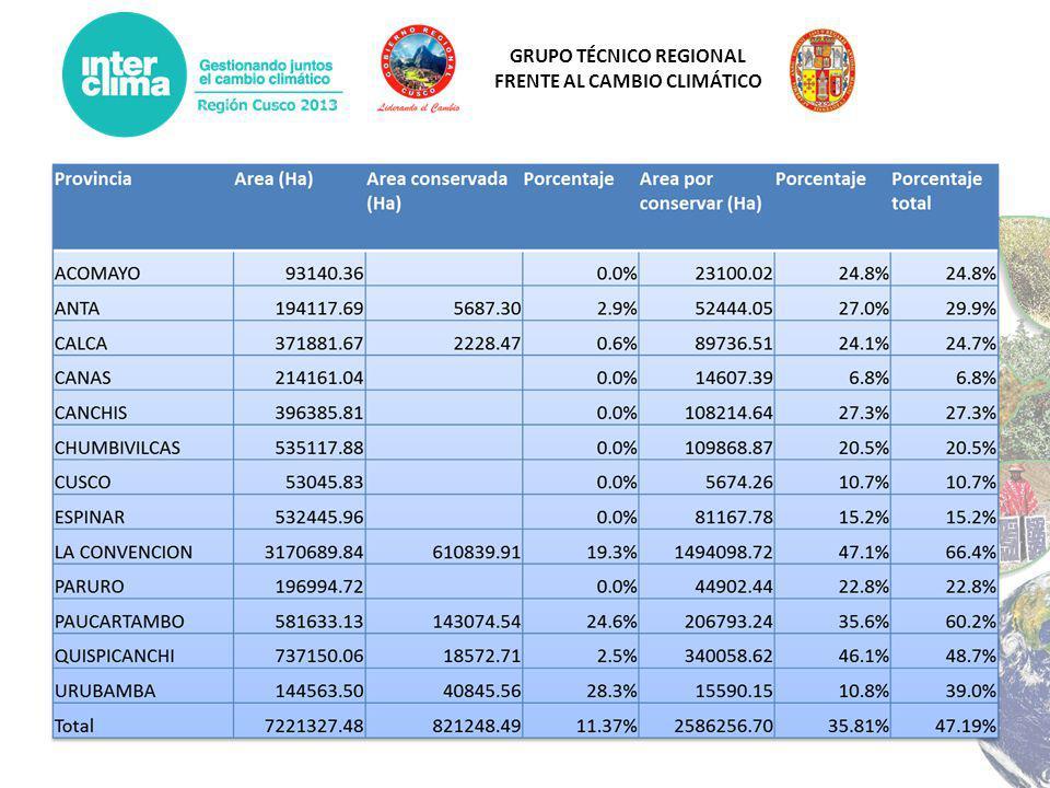 GRUPO TÉCNICO REGIONAL FRENTE AL CAMBIO CLIMÁTICO STOCKS DE CARBONO