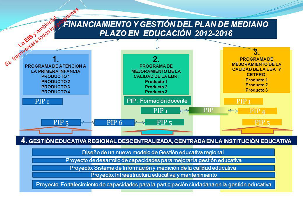 FINANCIAMIENTO Y GESTIÓN DEL PLAN DE MEDIANO PLAZO EN EDUCACIÓN 2012-2016 1. PROGRAMA DE ATENCIÓN A LA PRIMERA INFANCIA PRODUCTO 1 PRODUCTO 2 PRODUCTO
