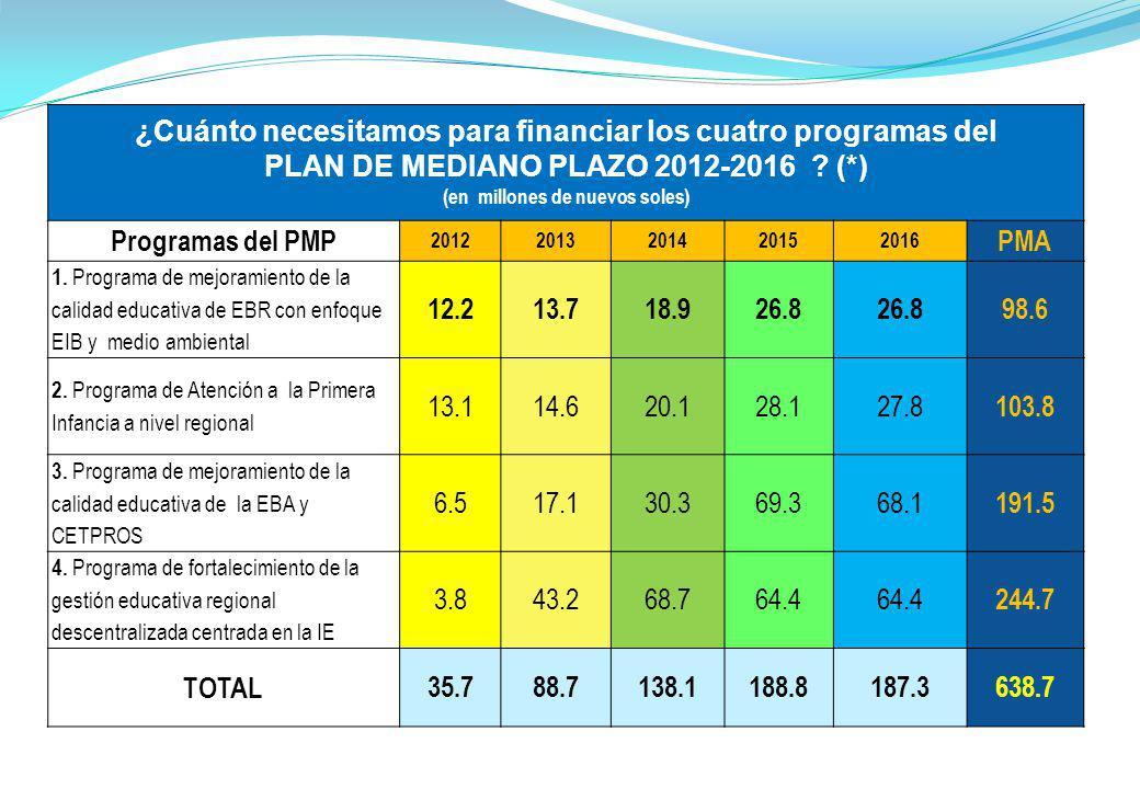 ¿Cuánto necesitamos para financiar los cuatro programas del PLAN DE MEDIANO PLAZO 2012-2016 ? (*) (en millones de nuevos soles) Programas del PMP 2012