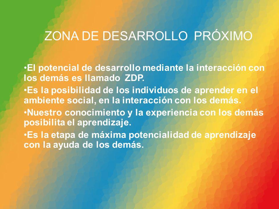 ZONA DE DESARROLLO PRÓXIMO El potencial de desarrollo mediante la interacción con los demás es llamado ZDP. Es la posibilidad de los individuos de apr