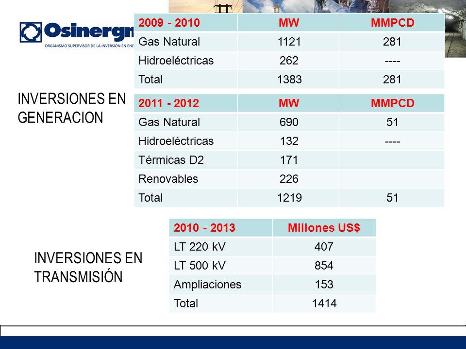 INVERSIONES EN GENERACION 2009 - 2010MWMMPCD Gas Natural1121281 Hidroeléctricas262---- Total1383281 2011 - 2012MWMMPCD Gas Natural69051 Hidroeléctricas132---- Térmicas D2171 Renovables226 Total121951 2010 - 2013Millones US$ LT 220 kV407 LT 500 kV854 Ampliaciones153 Total1414 INVERSIONES EN TRANSMISIÓN